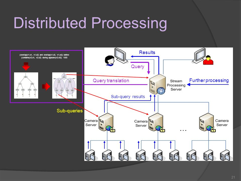 21 Distributed Processing Query (overlap(v1.o1, v1.o2) and overlap(v1.o3, v1.o4)) before (contains(v2.o1, v2.o2) during appears(v2.o3)) 1000 Query tra