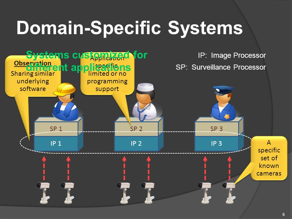 6 Domain-Specific Systems IP 1 SP 1 IP 2IP 3 SP 2SP 3 IP: Image Processor SP: Surveillance Processor Application specific, limited or no programming support A specific set of known cameras Observation Sharing similar underlying software Observation Sharing similar underlying software Systems customized for different applications