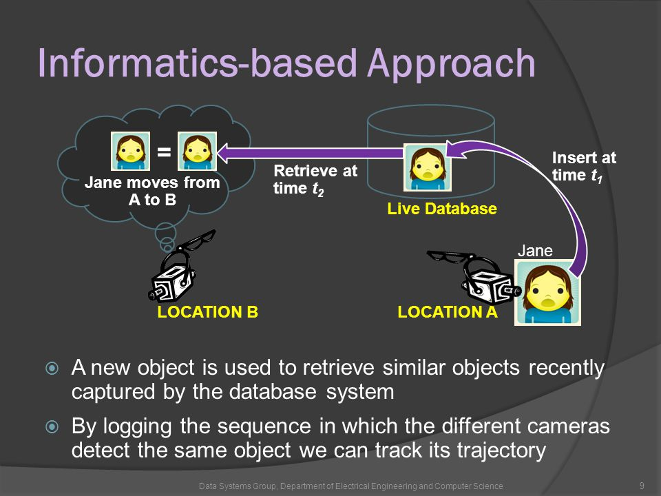 Informatics-based Approach Data Systems Group, Department of Electrical Engineering and Computer Science 9 LOCATION ALOCATION B Insert at time t 1 Live Database Jane moves from A to B  A new object is used to retrieve similar objects recently captured by the database system  By logging the sequence in which the different cameras detect the same object we can track its trajectory Jane = Retrieve at time t 2