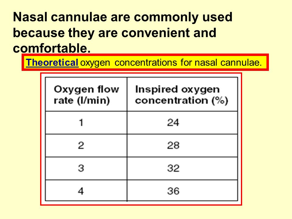 Nasal cannulae are commonly used because they are convenient and comfortable. Theoretical oxygen concentrations for nasal cannulae.