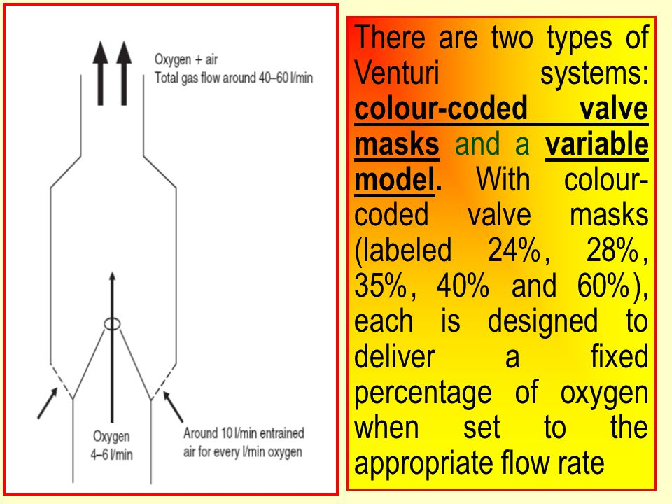 and a There are two types of Venturi systems: colour-coded valve masks and a variable model. With colour- coded valve masks (labeled 24%, 28%, 35%, 40