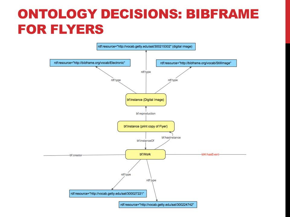 ONTOLOGY DECISIONS: BIBFRAME FOR FLYERS