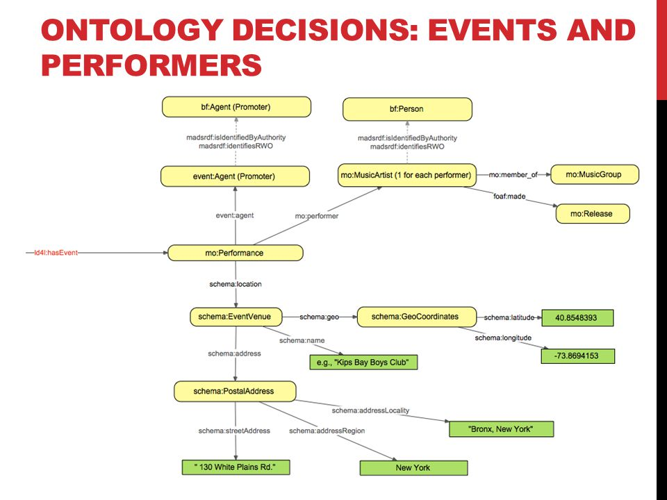 ONTOLOGY DECISIONS: EVENTS AND PERFORMERS