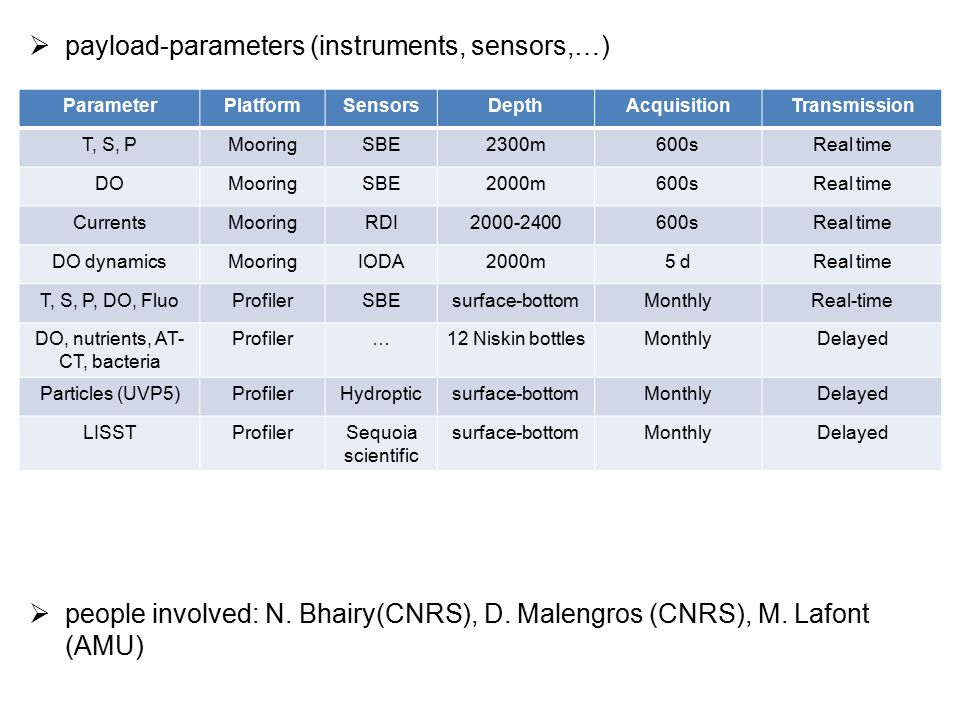  payload-parameters (instruments, sensors,…)  people involved: N. Bhairy(CNRS), D. Malengros (CNRS), M. Lafont (AMU) ParameterPlatformSensorsDepthAc