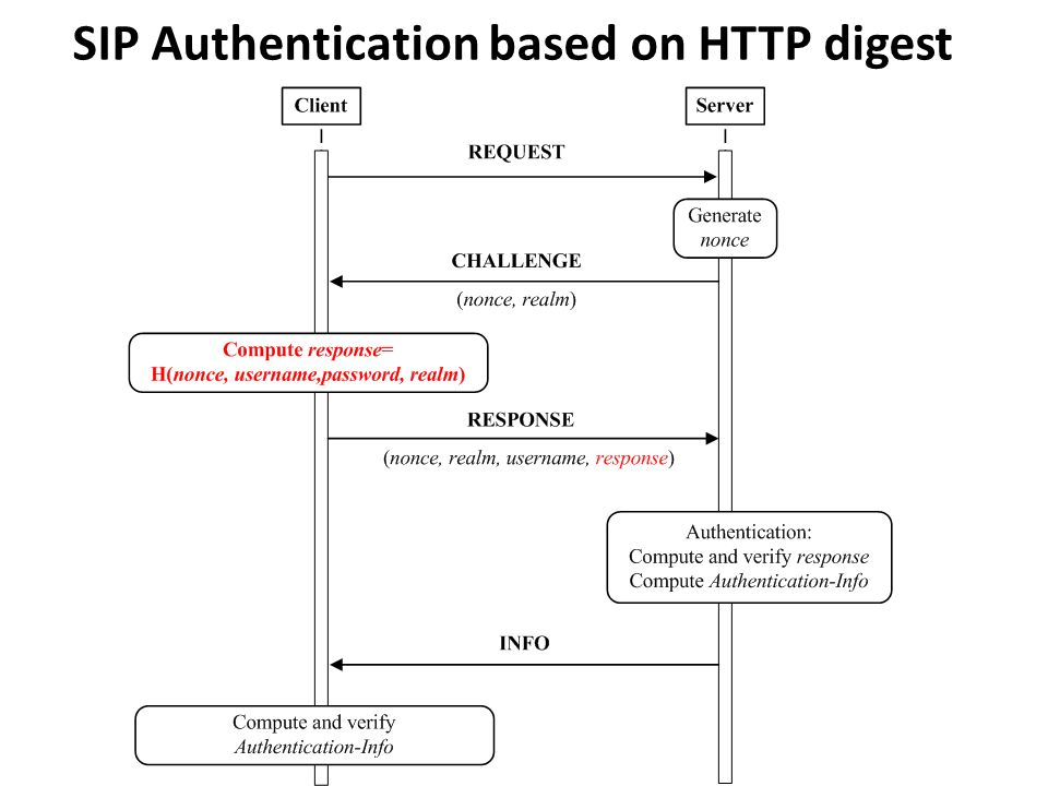 SIP Authentication based on HTTP digest