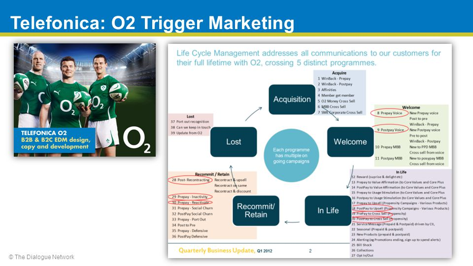 © The Dialogue Network Telefonica: O2 Trigger Marketing