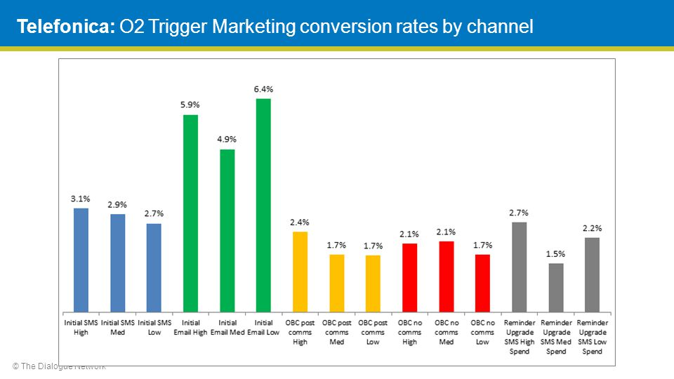 © The Dialogue Network Telefonica: O2 Trigger Marketing conversion rates by channel