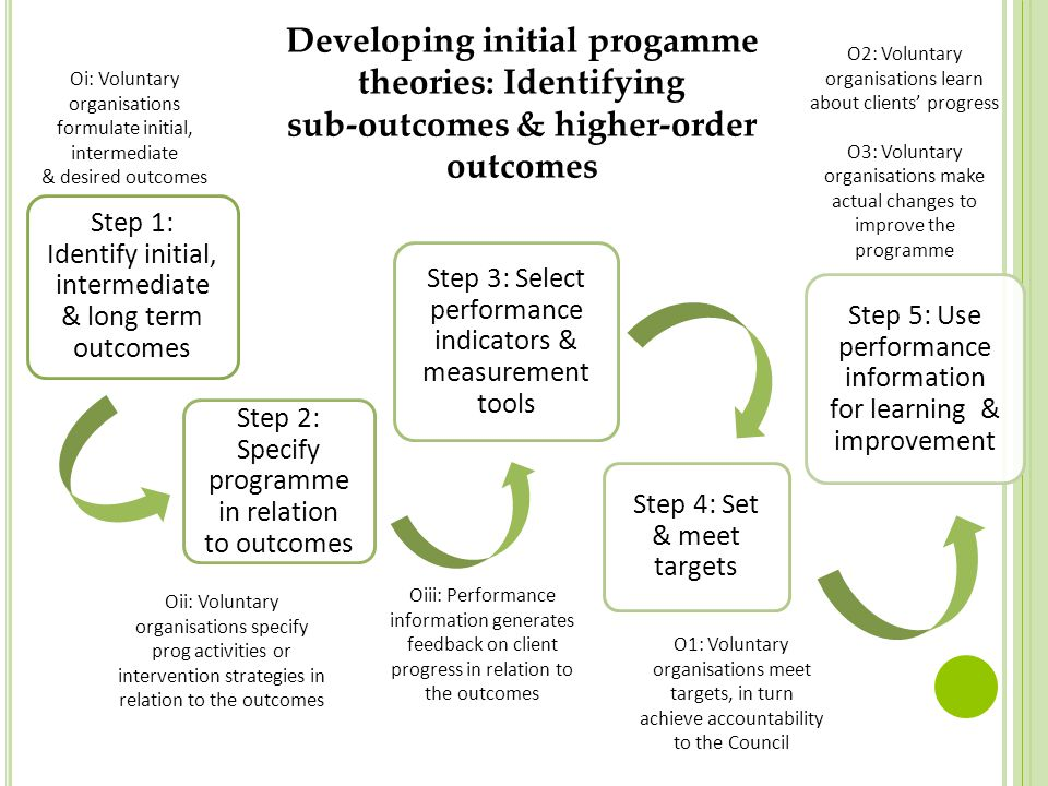Developing initial progamme theories: Identifying sub-outcomes & higher-order outcomes Step 1: Identify initial, intermediate & long term outcomes Ste