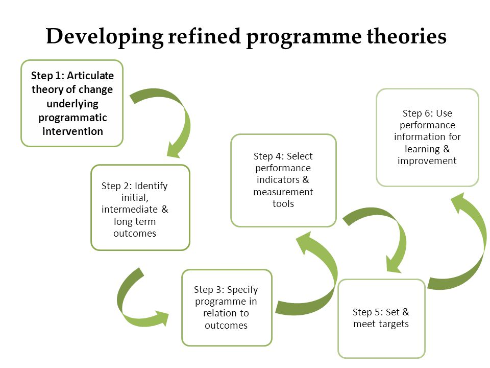 Developing refined programme theories Step 2: Identify initial, intermediate & long term outcomes Step 3: Specify programme in relation to outcomes St