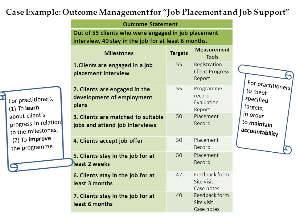 Case Example: Outcome Management for Job Placement and Job Support Outcome Statement Out of 55 clients who were engaged in job placement interview, 40 stay in the job for at least 6 months.