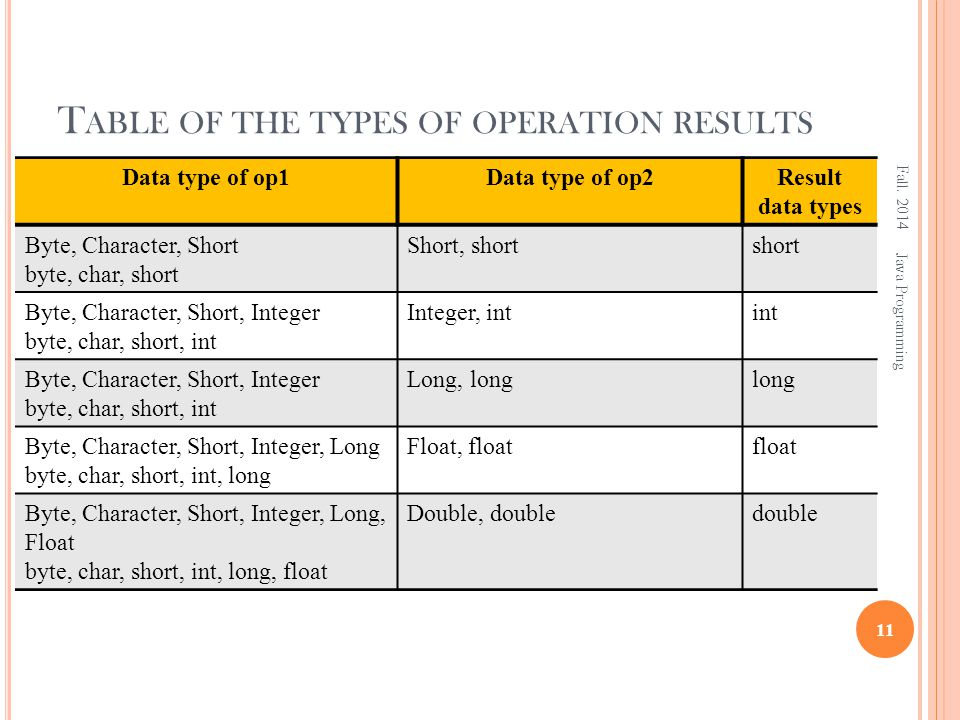 T ABLE OF THE TYPES OF OPERATION RESULTS Fall. 2014 11 Java Programming Data type of op1Data type of op2Result data types Byte, Character, Short byte,