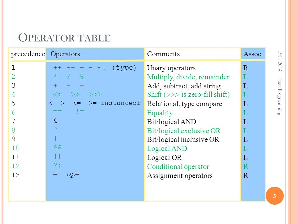 O PERATOR TABLE Fall. 2014 3 Java Programming Operators ++ -- + - ~.