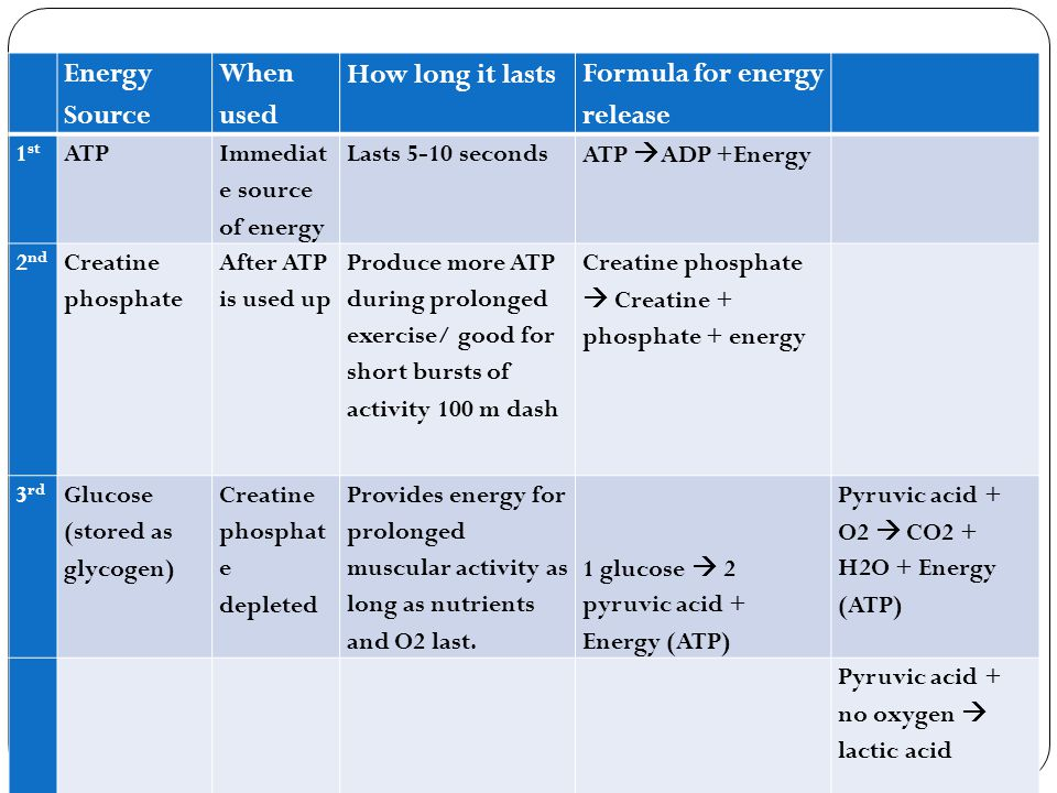 Energy Source When used How long it lasts Formula for energy release 1 st ATP Immediat e source of energy Lasts 5-10 secondsATP  ADP +Energy 2 nd Cre