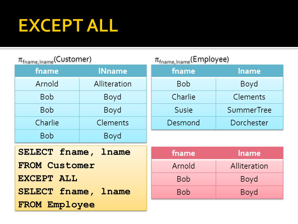 SELECT fname, lname FROM Customer EXCEPT ALL SELECT fname, lname FROM Employee SELECT fname, lname FROM Customer EXCEPT ALL SELECT fname, lname FROM Employee  fname,lname (Customer)  fname,lname (Employee)