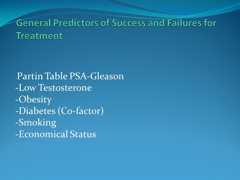 - Partin Table PSA-Gleason -Low Testosterone -Obesity -Diabetes (Co-factor) -Smoking -Economical Status