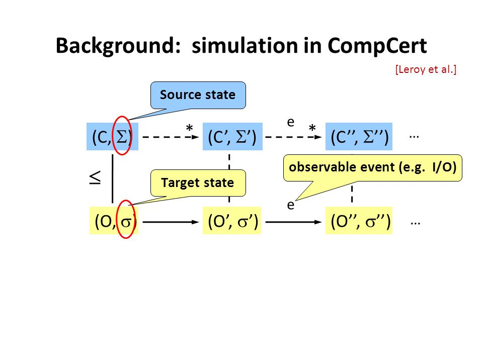 Background: simulation in CompCert (O,  ) (C,  )(C',  ') (O',  ') * (C'',  '') (O'',  '') e e * … …   [Leroy et al.] Source state Target state observable event (e.g.