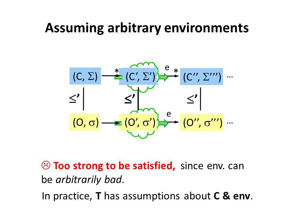 … (O',  '')(O'',  ''') (C',  '') * (C'',  ''') … '' '' e e Assuming arbitrary environments env  Too strong to be satisfied, since env. can be