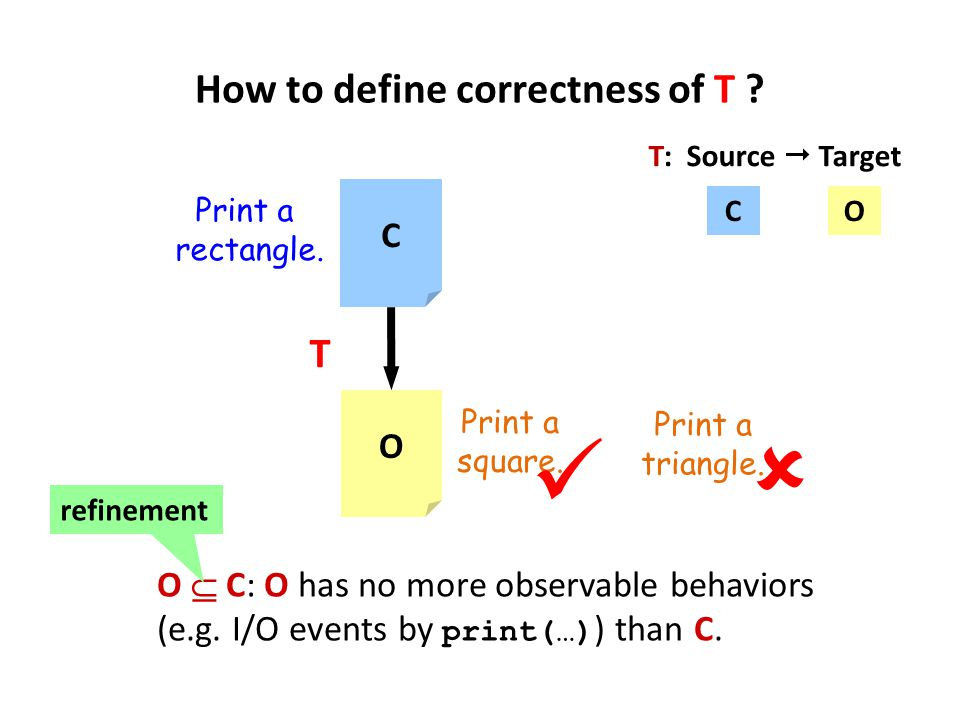 How to define correctness of T ? O C T Print a rectangle. Print a square. Print a triangle.  T: Source  Target O  C: O has no more observable behav