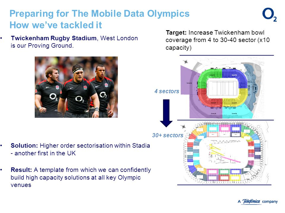 Preparing for The Mobile Data Olympics How we've tackled it Twickenham Rugby Stadium, West London is our Proving Ground. Solution: Higher order sector