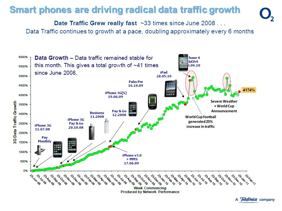 Smart phones are driving radical data traffic growth Date Traffic Grew really fast ~33 times since June 2008... Data Traffic continues to growth at a