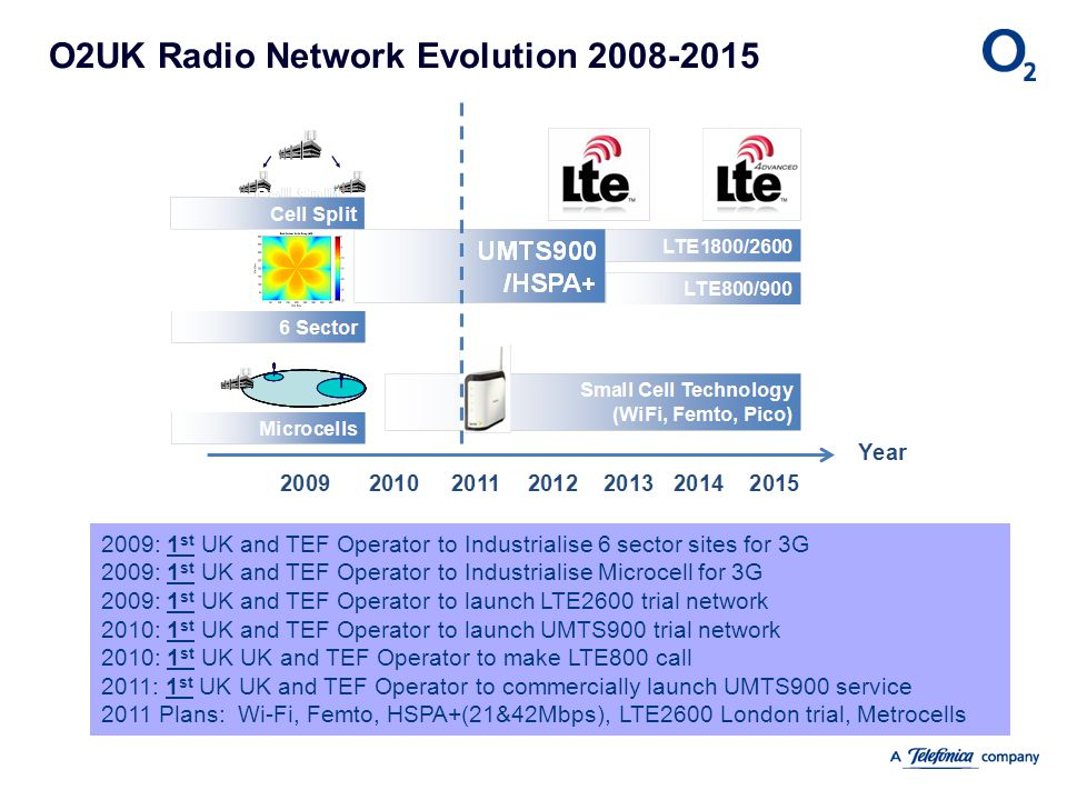 O2UK Radio Network Evolution 2008-2015 2009: 1 st UK and TEF Operator to Industrialise 6 sector sites for 3G 2009: 1 st UK and TEF Operator to Industr