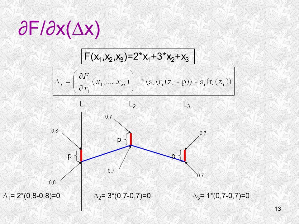 13 ∂F/∂x(∆x) L1L1 L2L2 L3L3 p p p 0,7 F(x 1,x 2,x 3 )=2*x 1 +3*x 2 +x 3 0,8 ∆ 1 = 2*(0,8-0,8)=0 0,7 ∆ 2 = 3*(0,7-0,7)=0∆ 3 = 1*(0,7-0,7)=0