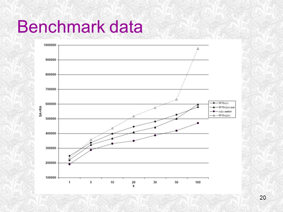 20 Benchmark data