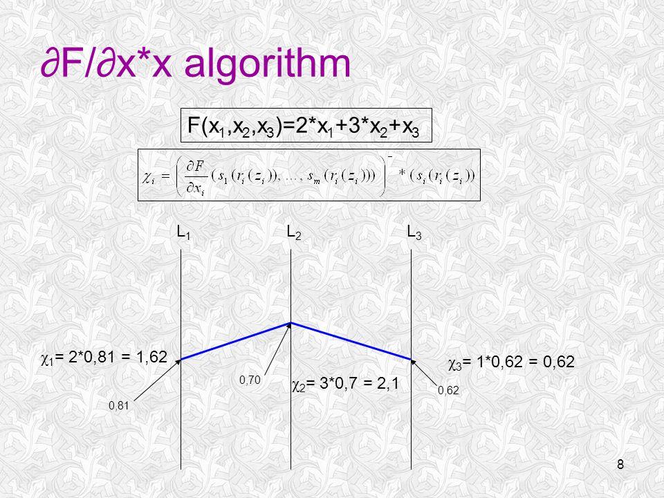 8 ∂F/∂x*x algorithm 0,62 0,81 0,70 F(x 1,x 2,x 3 )=2*x 1 +3*x 2 +x 3 L1L1 L2L2 L3L3 χ 2 = 3*0,7 = 2,1 χ 3 = 1*0,62 = 0,62 χ 1 = 2*0,81 = 1,62