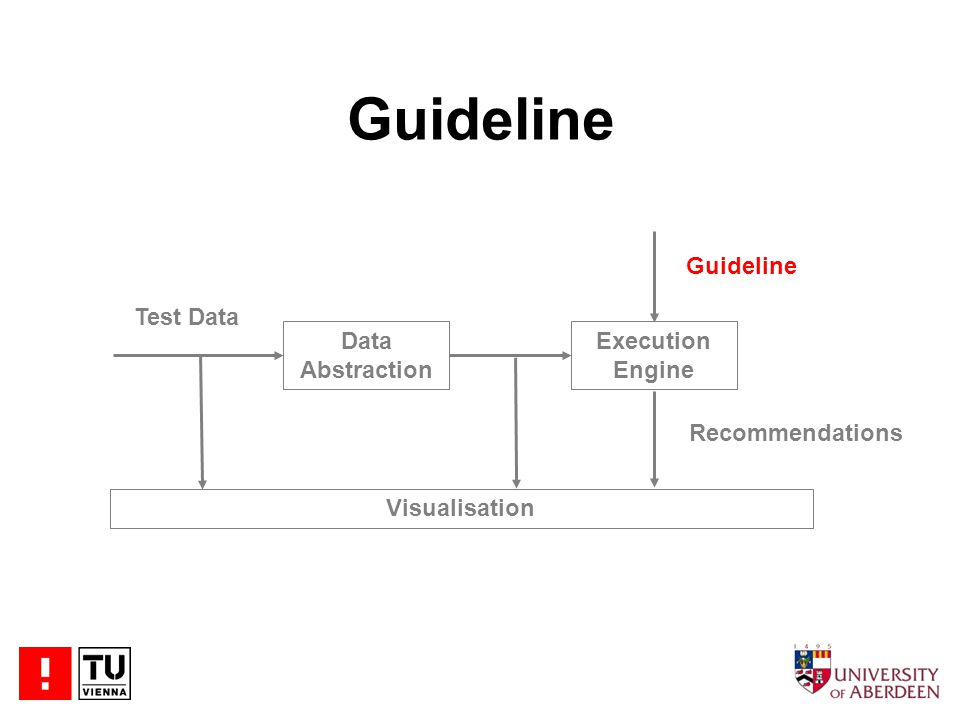 Guideline Data Abstraction Execution Engine Test Data Visualisation Guideline Recommendations