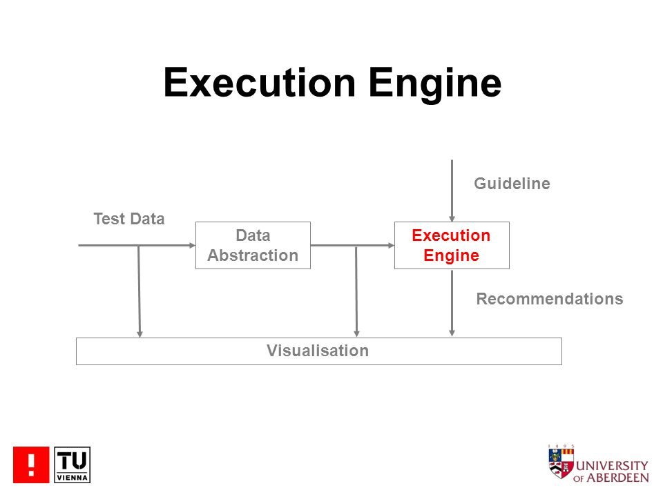 Execution Engine Data Abstraction Execution Engine Test Data Visualisation Guideline Recommendations