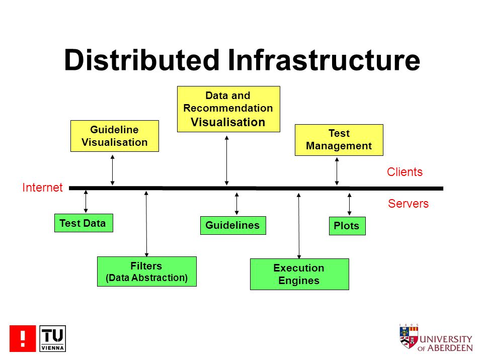 Distributed Infrastructure Clients Test Data Filters (Data Abstraction) Guidelines Servers Plots Execution Engines Guideline Visualisation Data and Recommendation Visualisation Test Management Internet