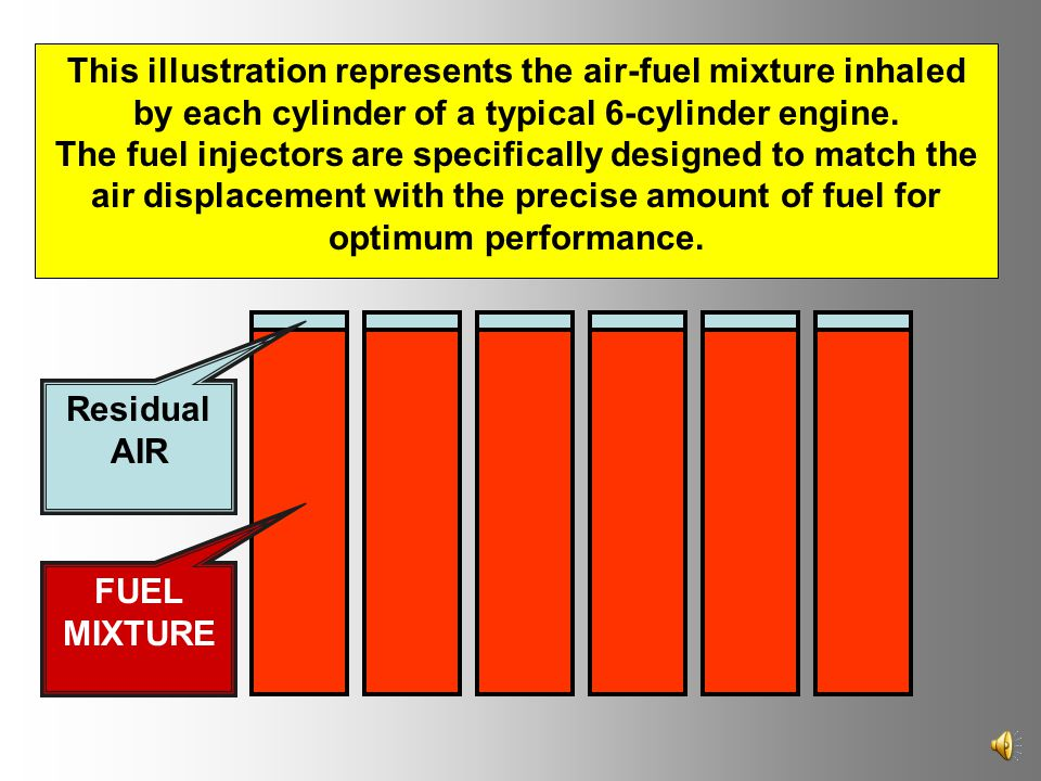FUEL MIXTURE Residual AIR This illustration represents the air-fuel mixture inhaled by each cylinder of a typical 6-cylinder engine.