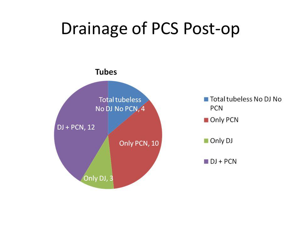 Drainage of PCS Post-op
