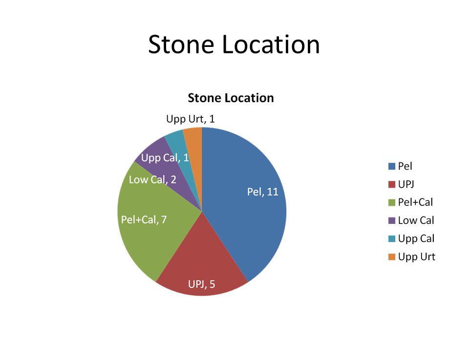 Stone Location