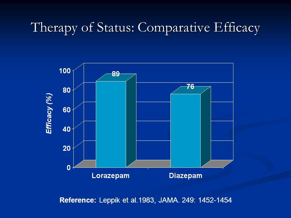 Therapy of Status: Comparative Efficacy Efficacy (%) Reference: Leppik et al.1983, JAMA. 249: 1452-1454