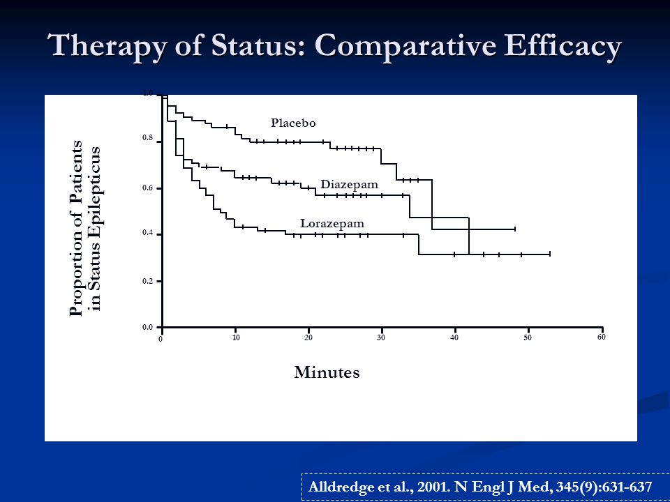 Therapy of Status: Comparative Efficacy Proportion of Patients in Status Epilepticus 0.0 0.2 0.4 0.6 0.8 1.0 0 1020304050 60 Minutes Placebo Diazepam Lorazepam Alldredge et al., 2001.
