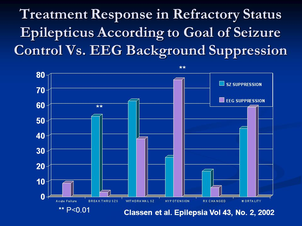 Treatment Response in Refractory Status Epilepticus According to Goal of Seizure Control Vs.