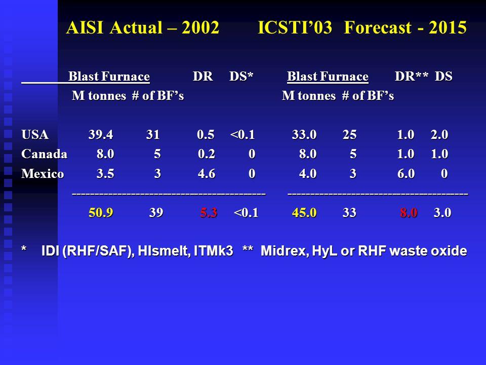 AISI Actual – 2002 ICSTI'03 Forecast - 2015 Blast Furnace DR DS* Blast Furnace DR** DS Blast Furnace DR DS* Blast Furnace DR** DS M tonnes # of BF's M tonnes # of BF's M tonnes # of BF's M tonnes # of BF's USA 39.4 31 0.5 <0.1 33.0 25 1.0 2.0 Canada 8.0 5 0.2 0 8.0 5 1.0 1.0 Mexico 3.5 3 4.6 0 4.0 3 6.0 0 ------------------------------------------- ---------------------------------------- ------------------------------------------- ---------------------------------------- 50.9 39 5.3 <0.1 45.0 33 8.0 3.0 50.9 39 5.3 <0.1 45.0 33 8.0 3.0 * IDI (RHF/SAF), HIsmelt, ITMk3 ** Midrex, HyL or RHF waste oxide