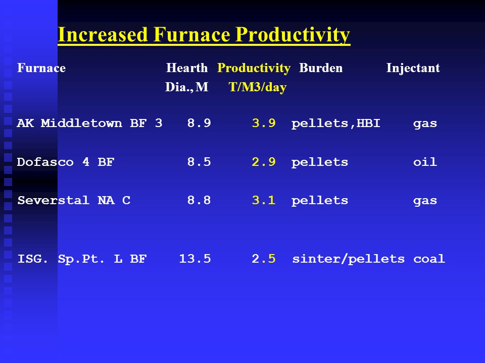 Increased Furnace Productivity Furnace Hearth Productivity Burden Injectant Dia., M T/M3/day AK Middletown BF 3 8.9 3.9 pellets,HBI gas Dofasco 4 BF 8.5 2.9 pellets oil Severstal NA C 8.8 3.1 pellets gas ISG.