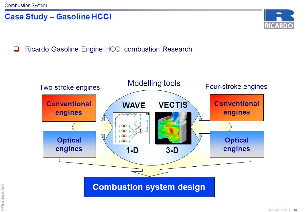 © Ricardo plc 2005 RD05/406501.1 10 Case Study – Gasoline HCCI  Ricardo Gasoline Engine HCCI combustion Research Combustion system design Modelling t