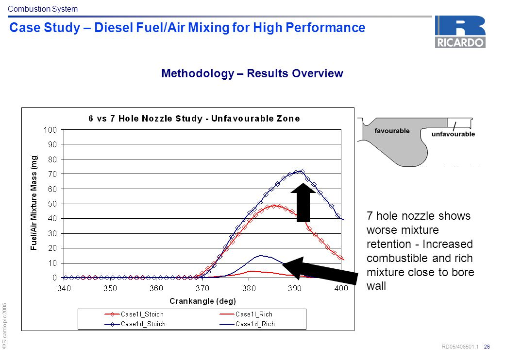 © Ricardo plc 2005 RD05/406501.1 26 Case Study – Diesel Fuel/Air Mixing for High Performance 7 hole nozzle shows worse mixture retention - Increased c