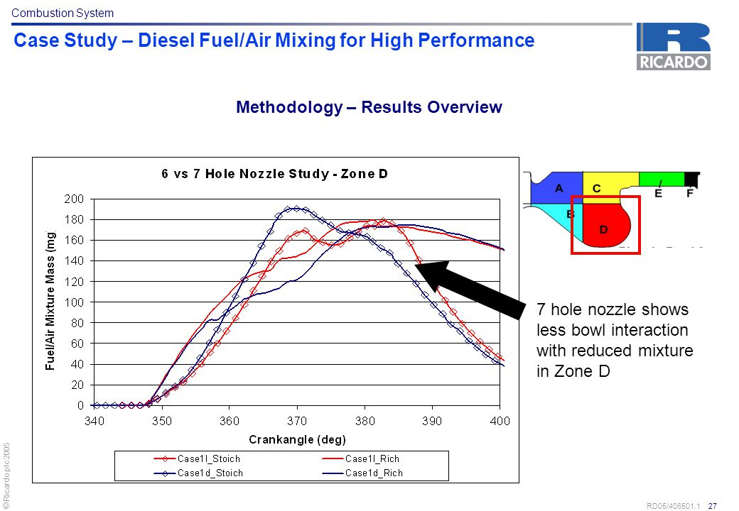 © Ricardo plc 2005 RD05/406501.1 27 Case Study – Diesel Fuel/Air Mixing for High Performance 7 hole nozzle shows less bowl interaction with reduced mi