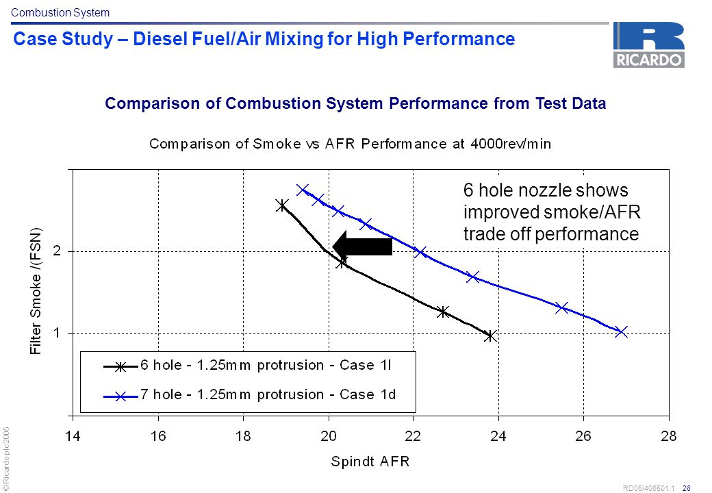 © Ricardo plc 2005 RD05/406501.1 28 Case Study – Diesel Fuel/Air Mixing for High Performance 6 hole nozzle shows improved smoke/AFR trade off performa