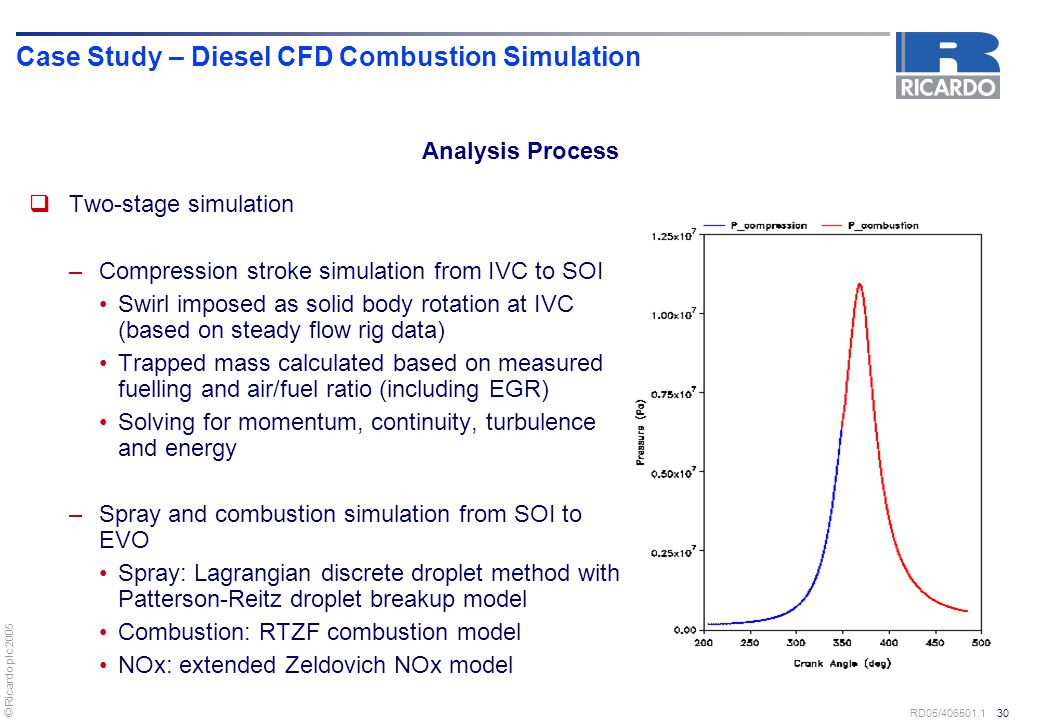 © Ricardo plc 2005 RD05/406501.1 30 Case Study – Diesel CFD Combustion Simulation  Two-stage simulation –Compression stroke simulation from IVC to SO