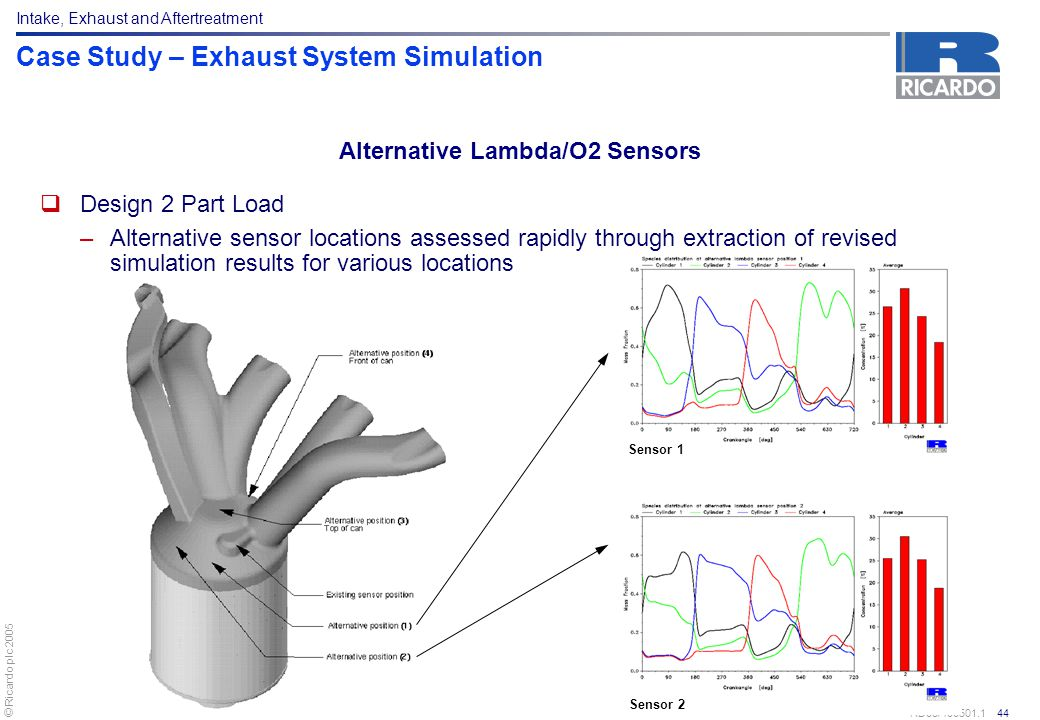© Ricardo plc 2005 RD05/406501.1 44 Case Study – Exhaust System Simulation  Design 2 Part Load –Alternative sensor locations assessed rapidly through