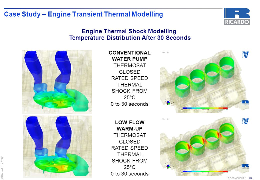 © Ricardo plc 2005 RD05/406501.1 64 Case Study – Engine Transient Thermal Modelling CONVENTIONAL WATER PUMP THERMOSAT CLOSED RATED SPEED THERMAL SHOCK