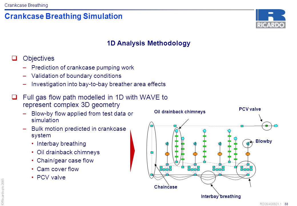 © Ricardo plc 2005 RD05/406501.1 68 Crankcase Breathing Simulation  Objectives –Prediction of crankcase pumping work –Validation of boundary conditio