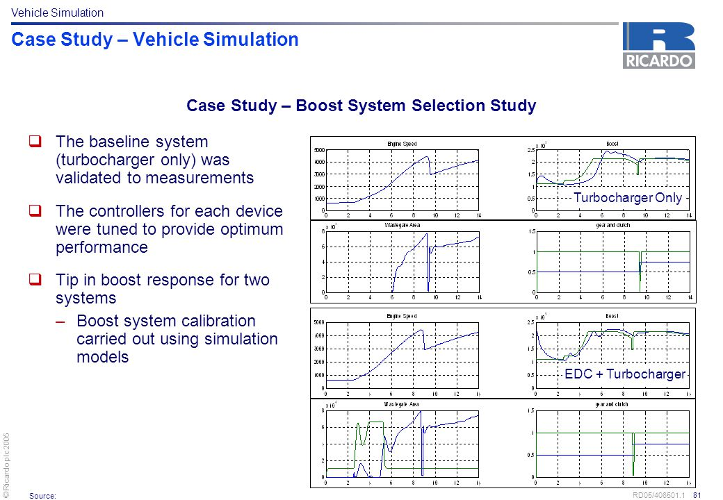 © Ricardo plc 2005 RD05/406501.1 81 Case Study – Vehicle Simulation  The baseline system (turbocharger only) was validated to measurements  The cont