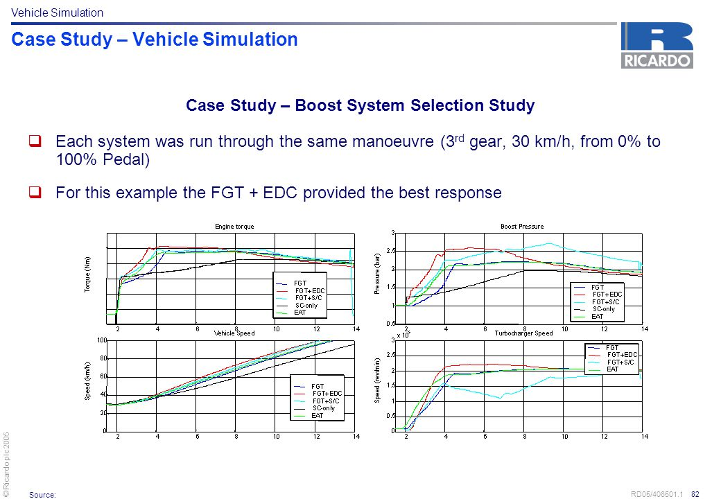 © Ricardo plc 2005 RD05/406501.1 82 Case Study – Vehicle Simulation  Each system was run through the same manoeuvre (3 rd gear, 30 km/h, from 0% to 1