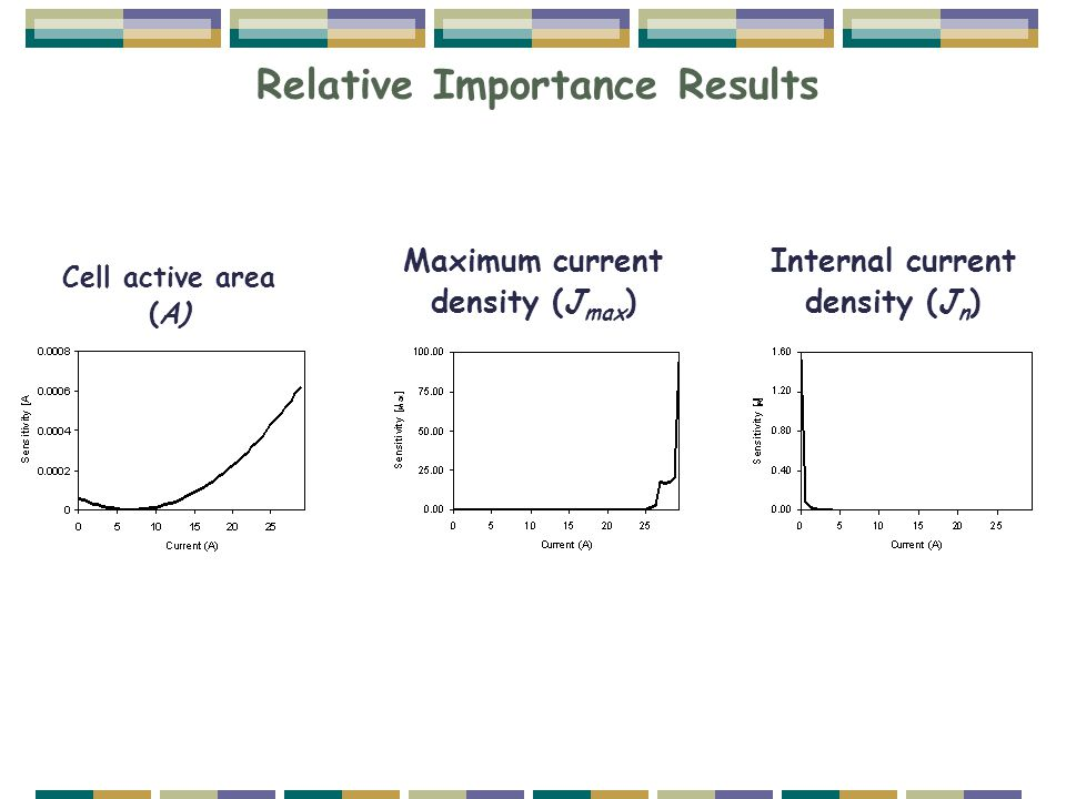 Relative Importance Results Cell active area (A) Maximum current density (J max ) Internal current density (J n )
